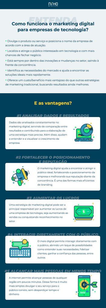 Infográfico com as vantagens do Marketing Digital para empresas de tecnologia.