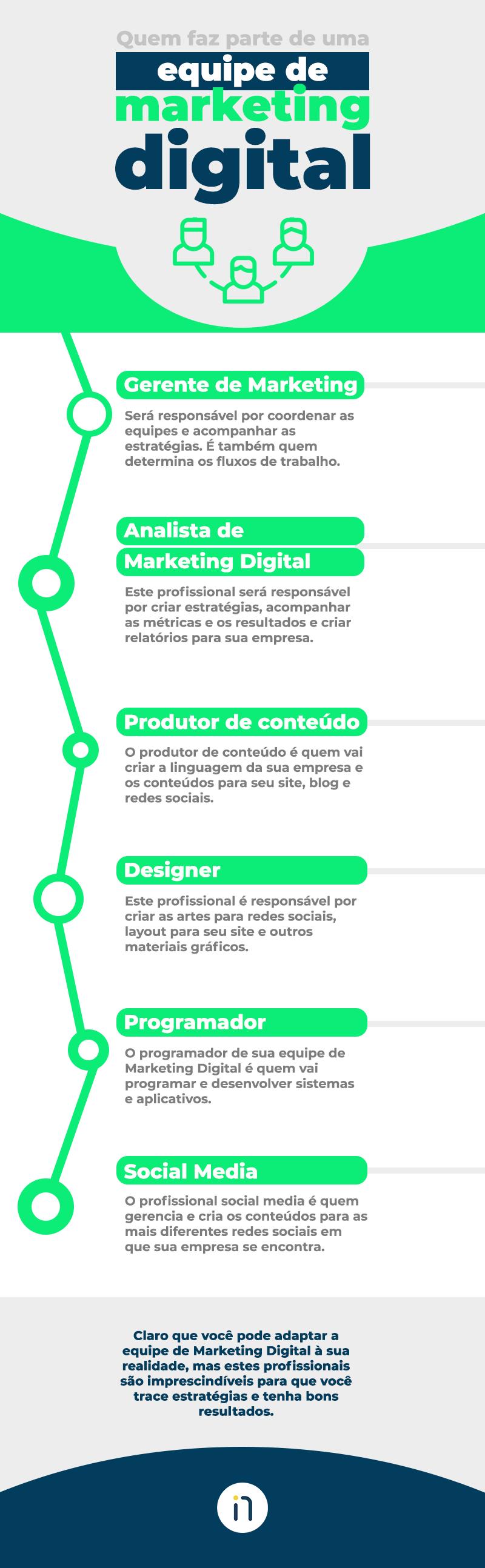 Saber como montar uma equipe de Marketing Digital é essencial